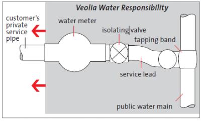 Customer Information | Veolia Australia and New Zealand
