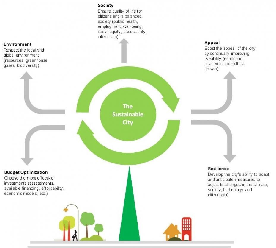 Shaping the cities of tomorrow | Veolia Australia and New