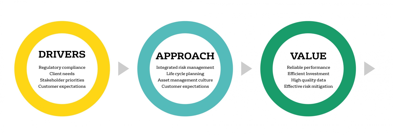 Water Asset Management Veolia Australia And New Zealand