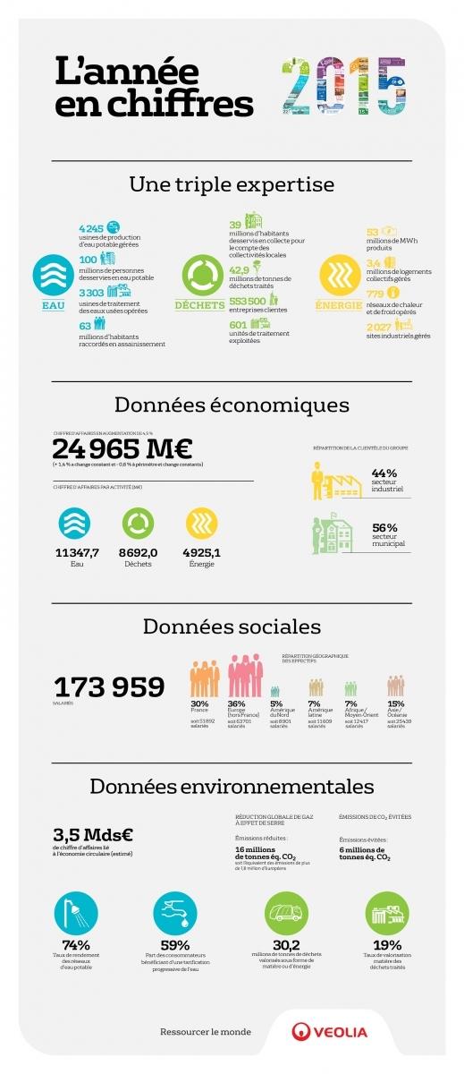 Infographie chiffres clés RADD 2015