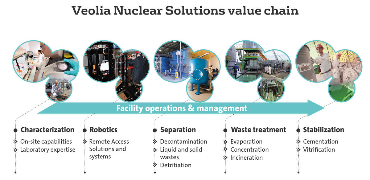 Veolia Nuclear Solutions Value Chain