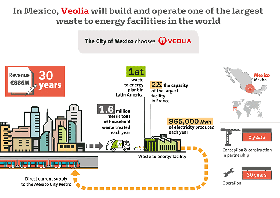Fine Waste To Energy In Mexico Veolia Wiring Cloud Hisonuggs Outletorg