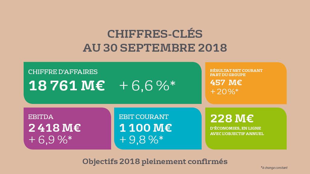 Chiffres Cles Au 30 09 2018 Bonnes Performances Au 3e Trimestre