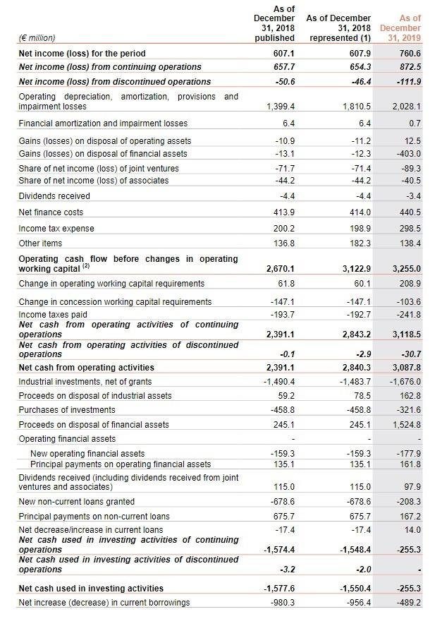 Finance Consolidated statement of cash flows