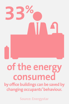 33% of the energy consumed by office buildings can be saved by changing occupants' behaviour