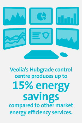 Veolia's Hubgrade control centre produces up to 15% energy savings compared to other market energy efficiency services