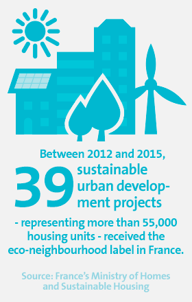 Between 2012 and 2015, 39 sustainable urban development projects