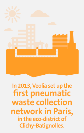 In 2013, Veolia set up the 1st pneumatic waste collection network in Paris