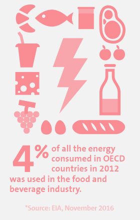4% of all the energy consumed in OECD countries in 2012 was used in the food and beverage industry