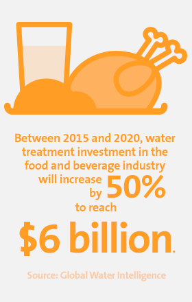 Between 2015 & 2020, water treatment investment in the food & beverage industry will increase by 50% to reach $6 billion